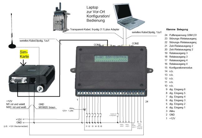 Verdrahtungsschema AT-Funkmodem | Döbelt Datenkommunikation