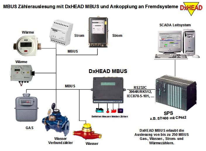 DxINT-MBUS-GPRS