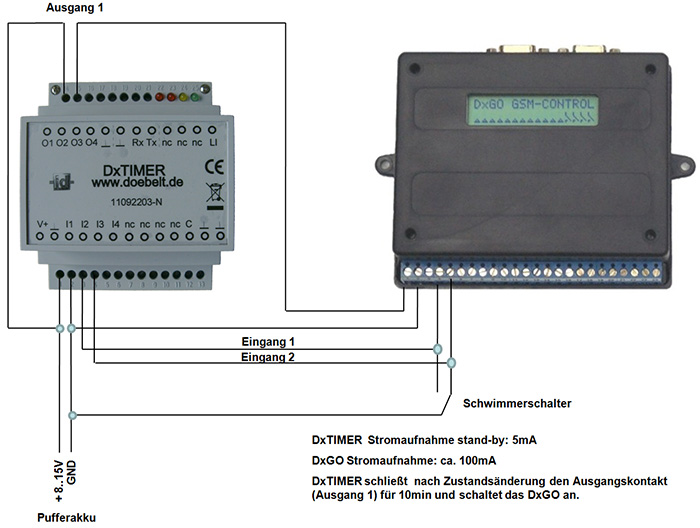 DxTIMER - SPS mit Zeitgeberfunktion | Döbelt Datenkommunikation