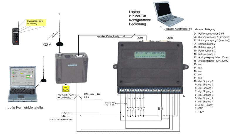 Verdrahtungsschema DxGO | Döbelt Datenkommunikation