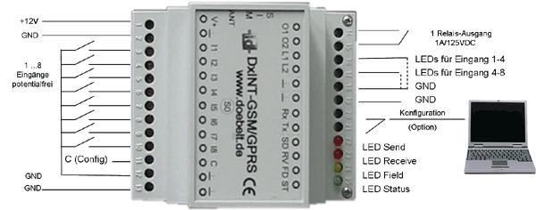 DxINT - GSM/GPRS-Ereignismelder zur Hutschienenmontage | Döbelt ...